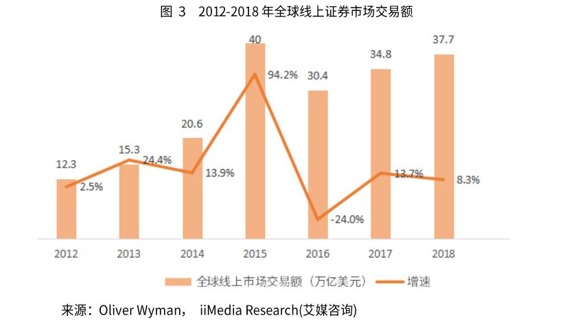 2018年全球证券市场线上交易额接近40万亿美元