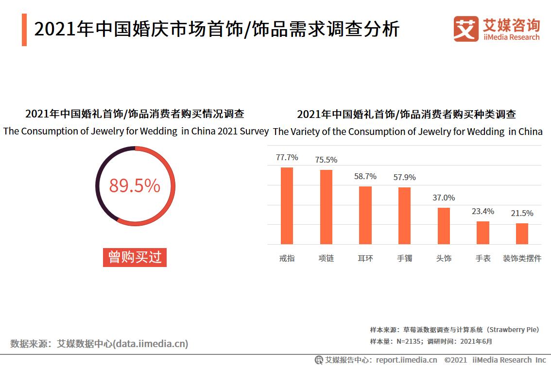 2021年中国婚庆市场首饰/饰品需求调查分析