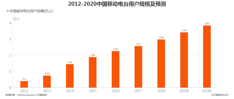 2012-2020中国移动电台用户规模及预测