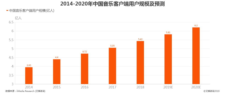2014-2020年中国音乐客户端用户规模及预测