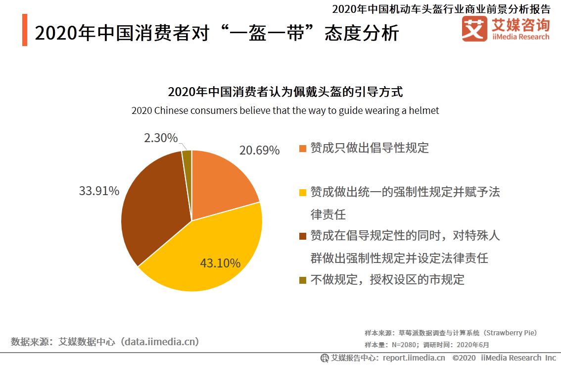 """2020年中国消费者对""""一盔一带""""态度分析"""
