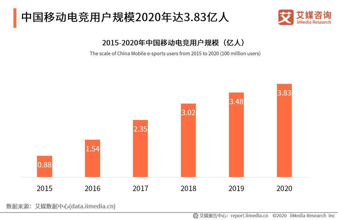 中国移动电竞用户规模2020年达3.83亿人