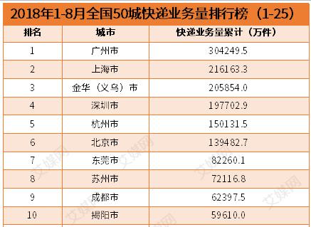 行业情报|2018年1-8月全国50城快递业务量排名:广州市排第一,业务量超30亿件