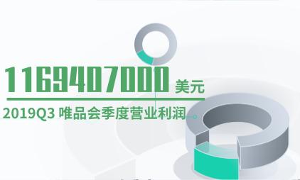 电商行业数据分析:2019Q3 唯品会季度营业利润为1169407000美元
