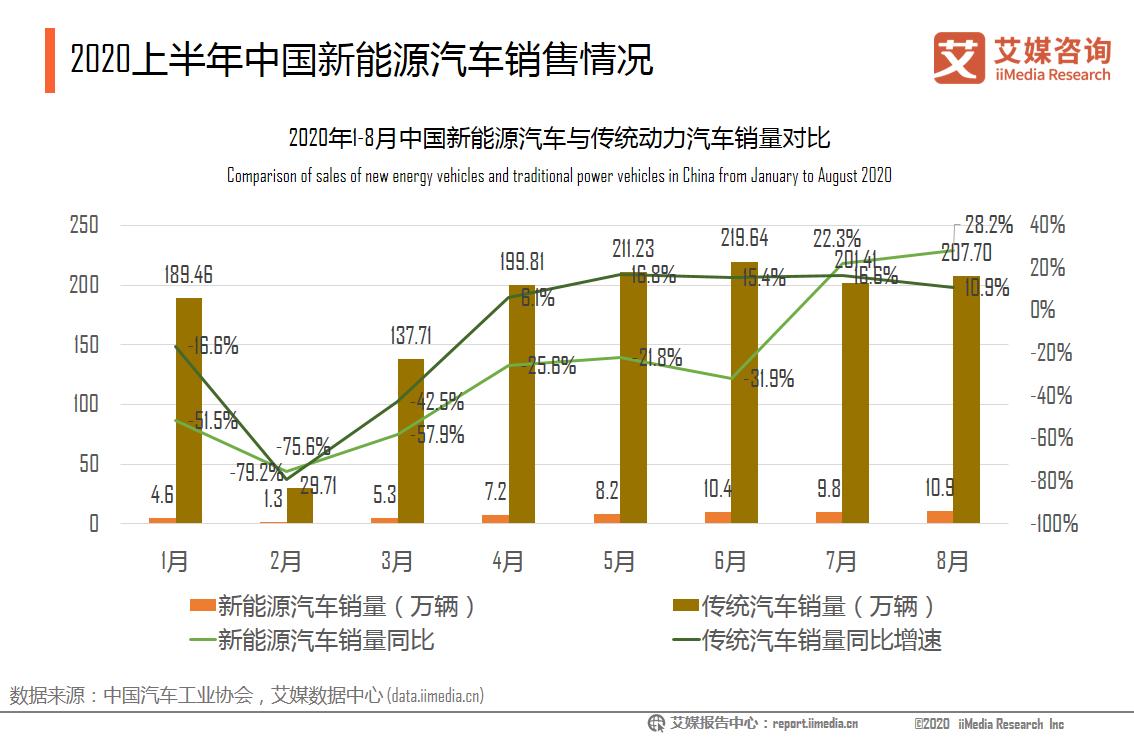 2020上半年中国新能源汽车销售情况