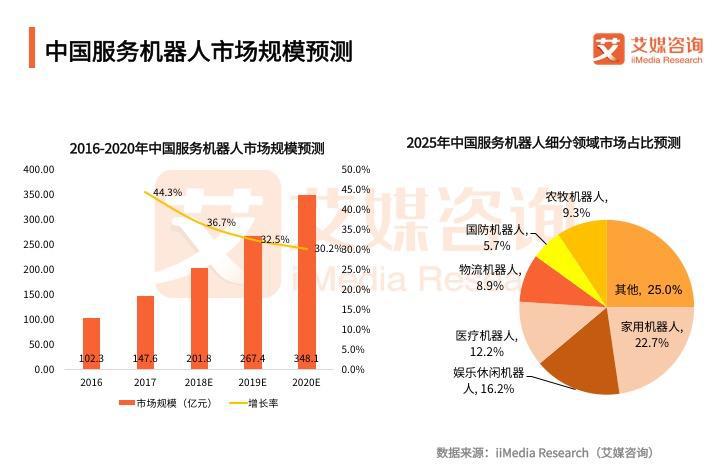 中国服务机器人市场规模预测