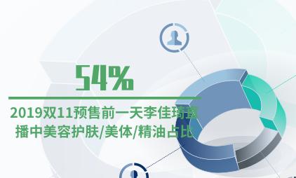 直播行业数据分析:2019双11预售前一天李佳琦直播中美容护肤/美体/精油占比54%