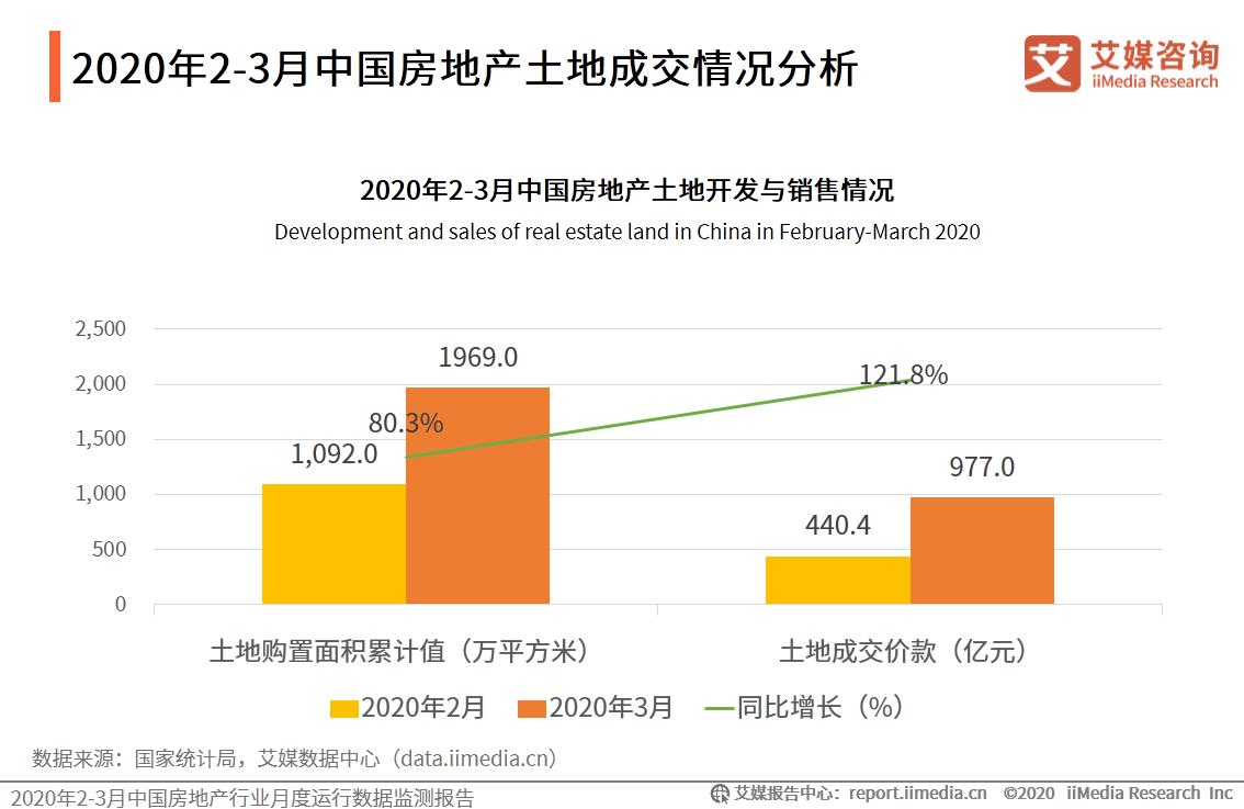 2020年2-3月中国房地产开发与销售