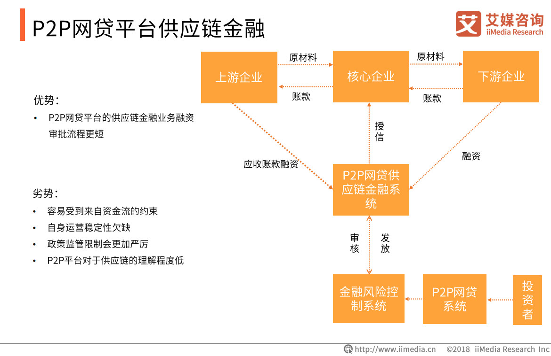 P2P网贷平台供应链金融