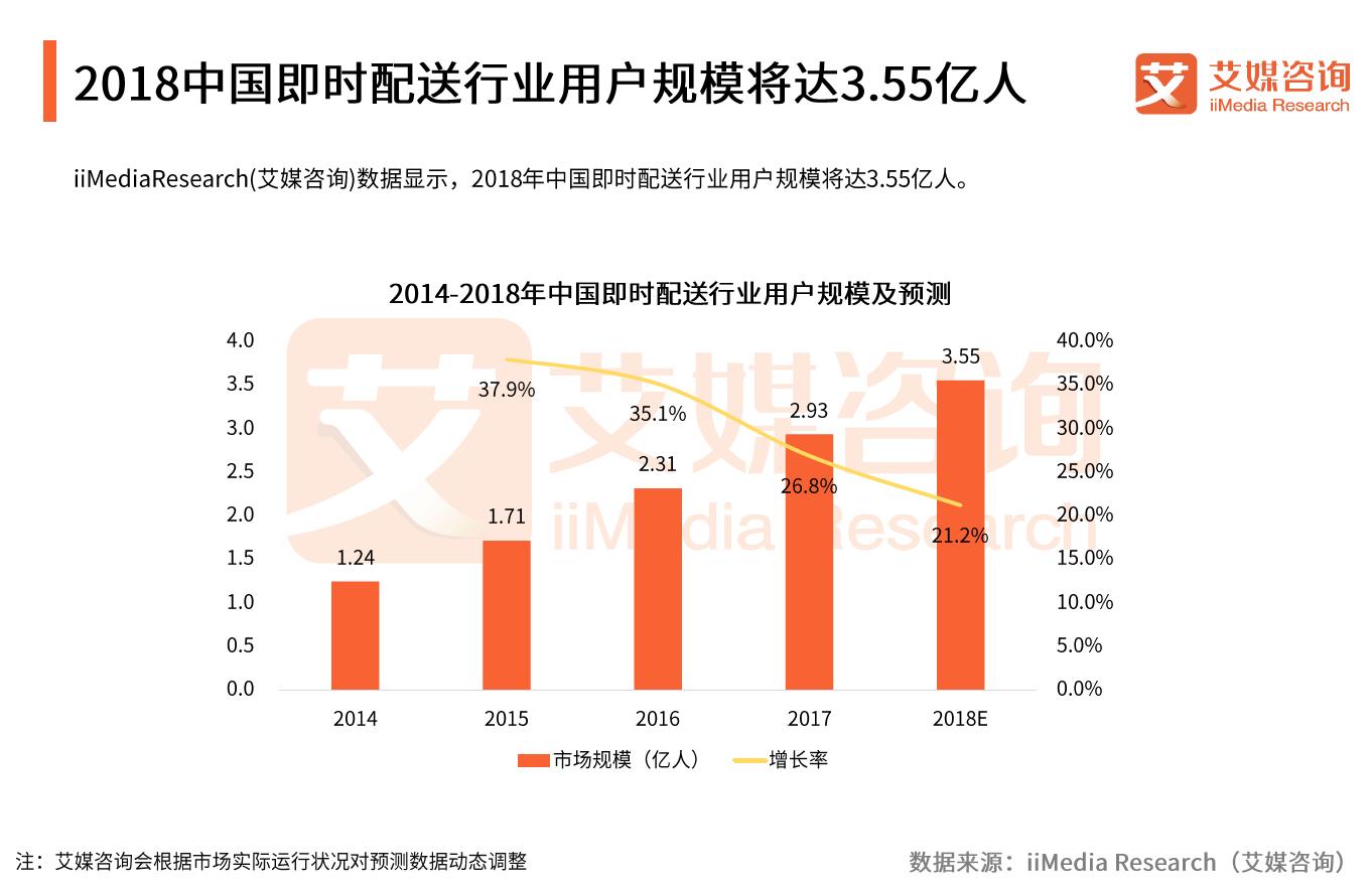 用户数达3.55亿,超过一半的中国网民在用即时配送