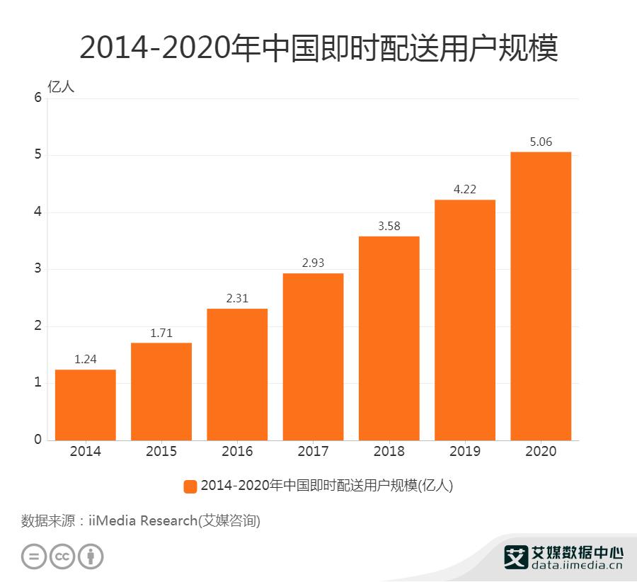 2020年中国即时配送用户规模达5.06亿人