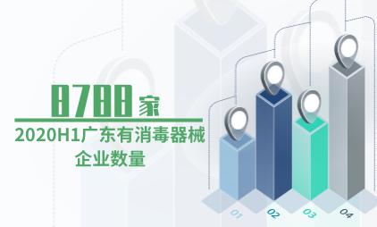 消毒器械行业数据分析:2020H1广东有8788家消毒器械企业