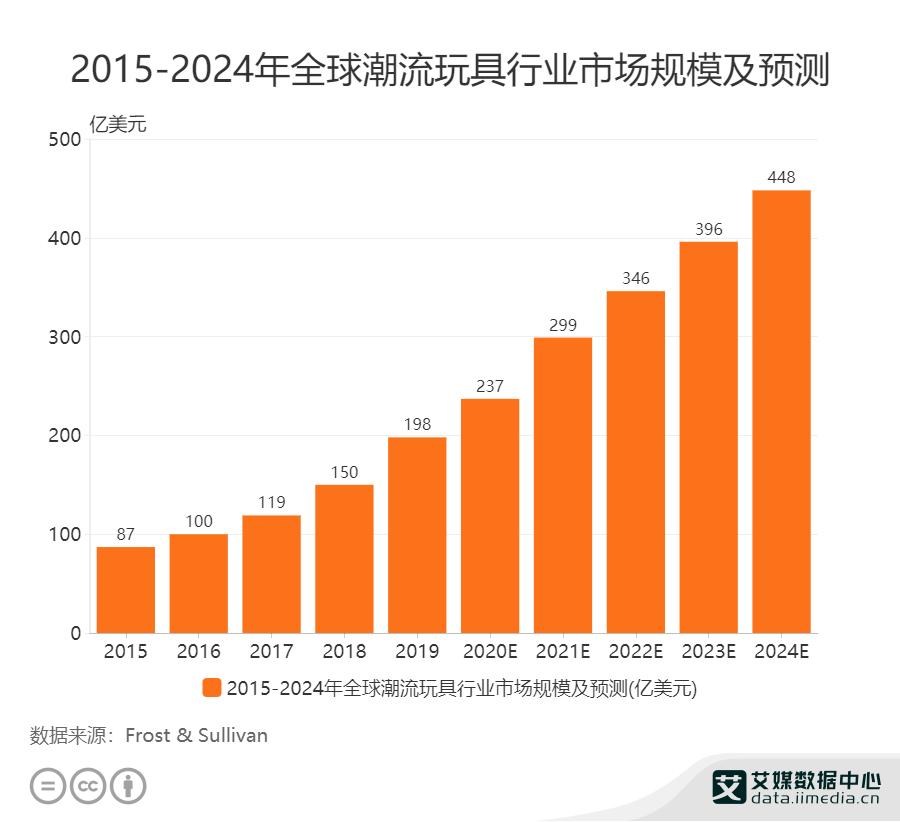 2021年全球潮流玩具行业市场规模预计达299亿美元
