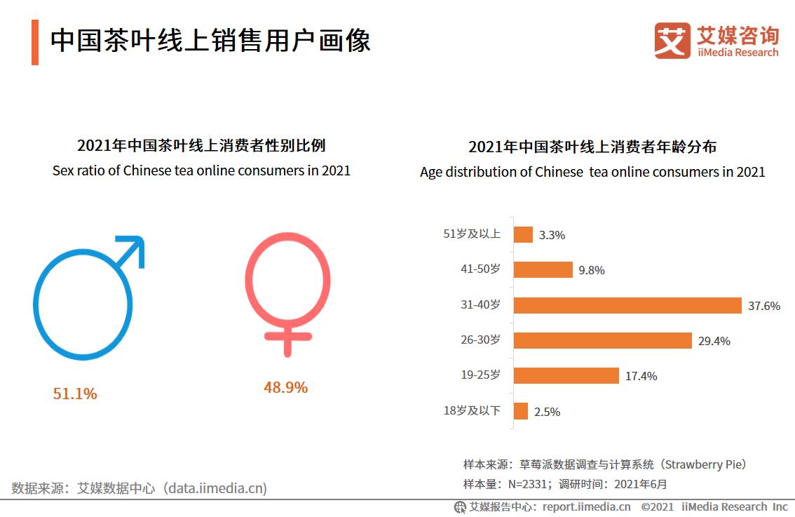 中国茶叶线上销售用户画像