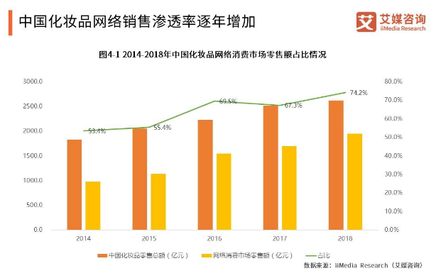 2019化妆品电商报告:社交电商带动化妆品消费增长,男士彩妆成新蓝海