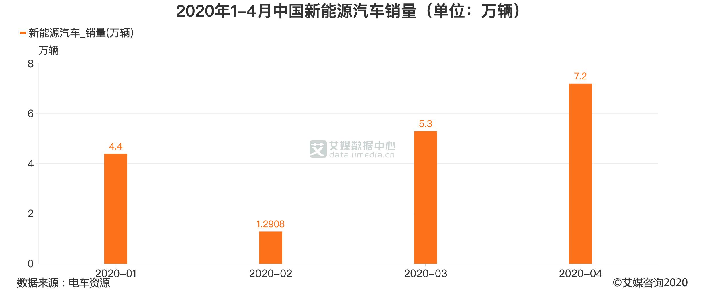 2020年1-4月中国新能源汽车销量(单位:万辆)