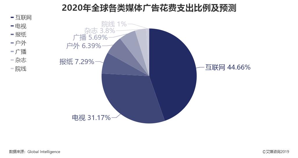 2020年全球各类媒体广告花费支出