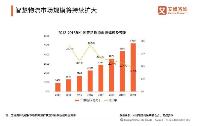 2019中国智慧物流行业发展现状与趋势分析