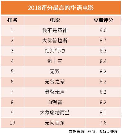 行业情报|2018豆瓣年度电影榜单:《我不是药神》9.0分位于榜首