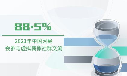 虚拟偶像数据分析:2021年中国88.5%网民会参与虚拟偶像社群交流