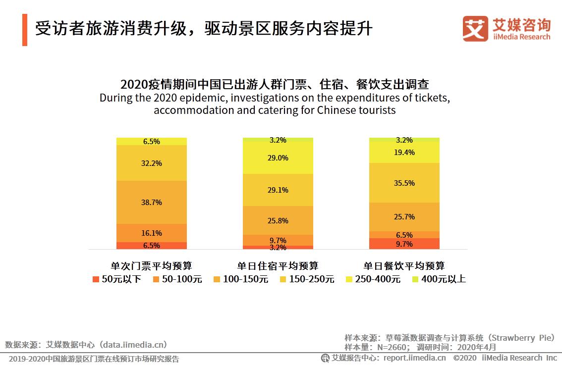 受访者旅游消费升级,驱动景区服务内容提升