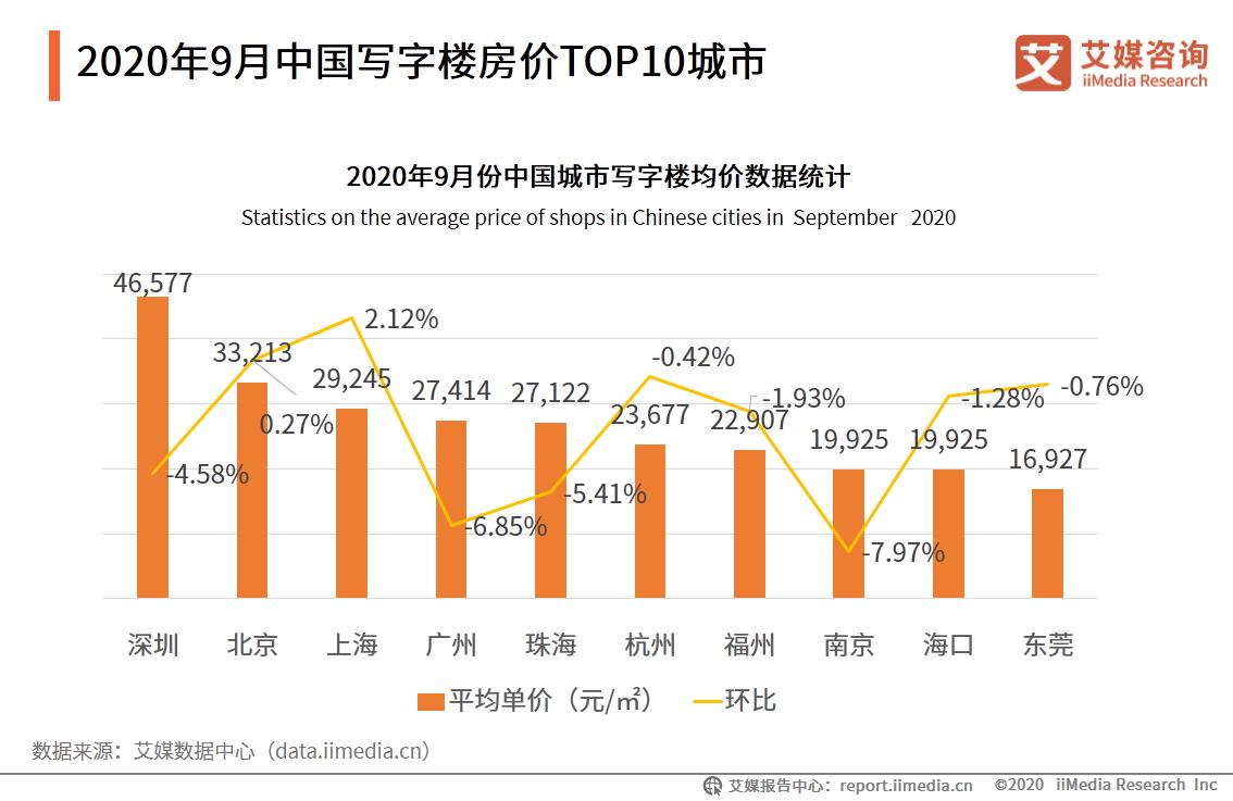 2020年9月中国写字楼房价TOP10城市