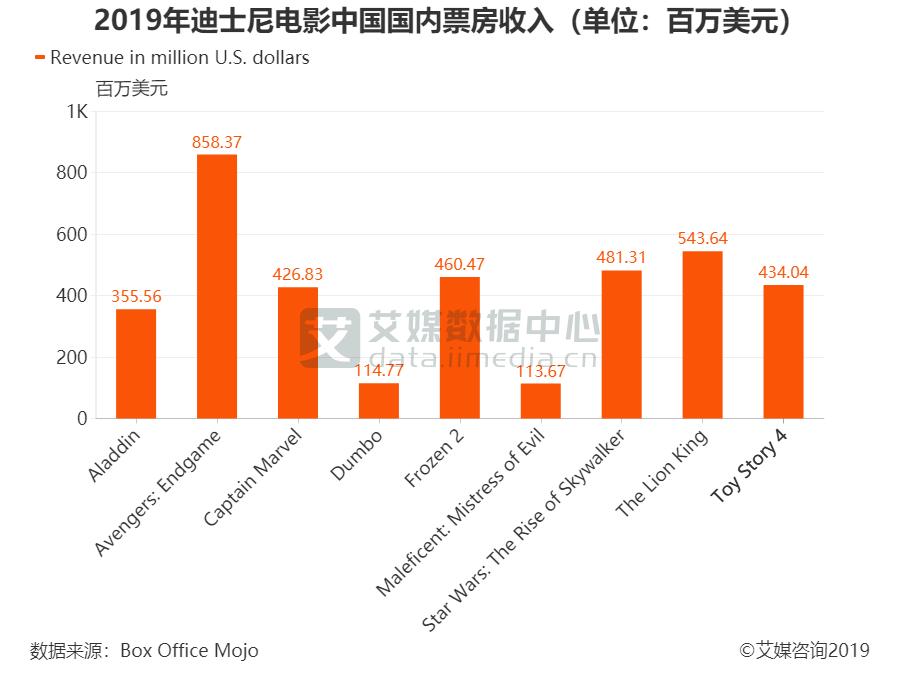 2019年迪士尼电影中国国内票房收入(单位:百万美元)