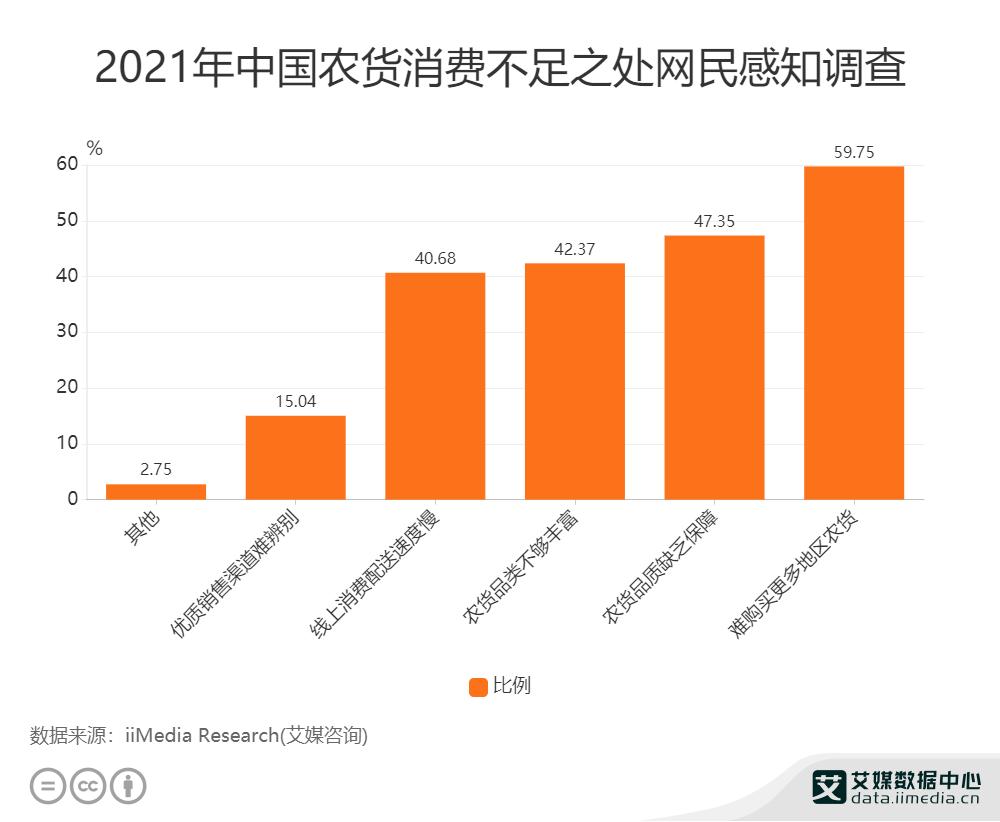 2021年中国农货消费不足之处网民感知调查
