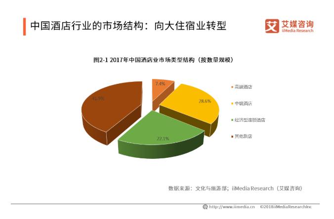 2019中国酒店行业发展状况、投资建议和趋势解读