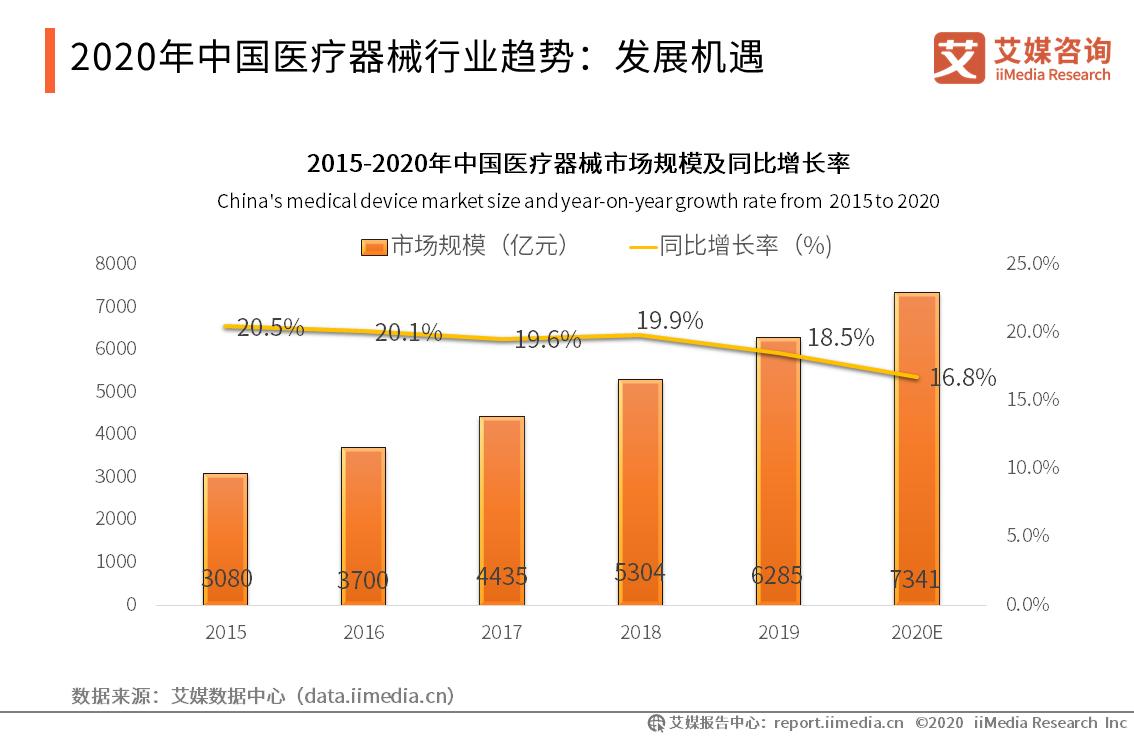 2020年中国医疗器械行业趋势:发展机遇
