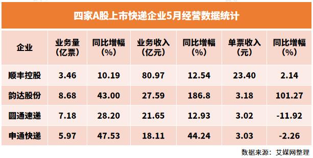 四家上市快递企业5月成绩单:顺丰业务收入一马当先,圆通单票收入垫底