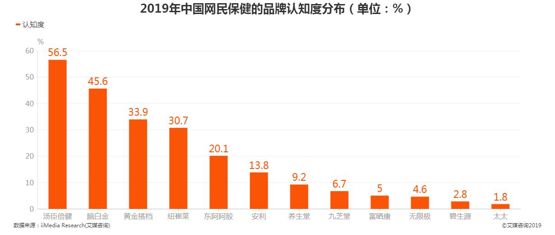 2019年中国网民保健的品牌认知度分布