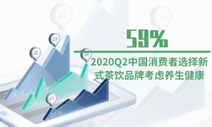 茶饮行业数据分析:2020Q2中国59%消费者选择新式茶饮品牌考虑养生健康
