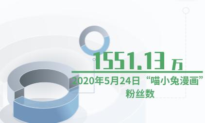 """短视频行业数据分析:2020年5月24日""""喵小兔漫画""""粉丝数达1551.13万"""