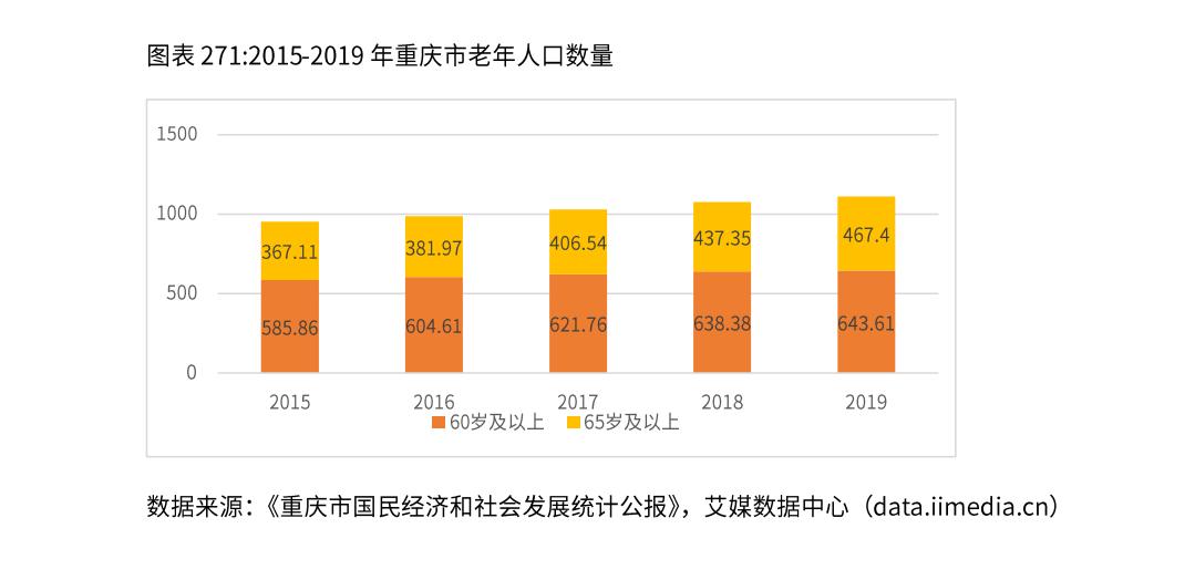 重庆市养老行业现状