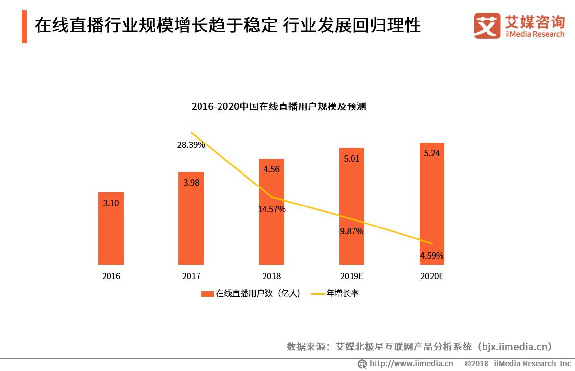 陌陌2019Q1超七成营收来自直播 2019中国在线直播行业发展规模及趋势预测
