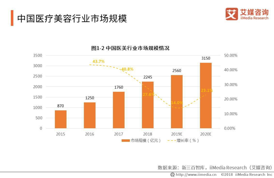 2018年中国医疗美容市场规模达2245亿元