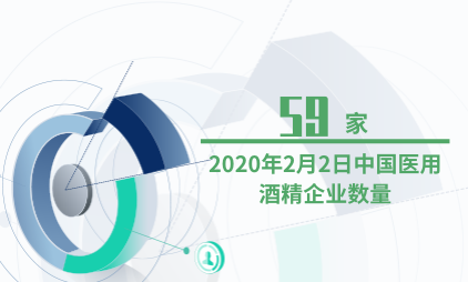 酒精行业数据分析:2020年2月2日中国医用酒精企业数量为59家