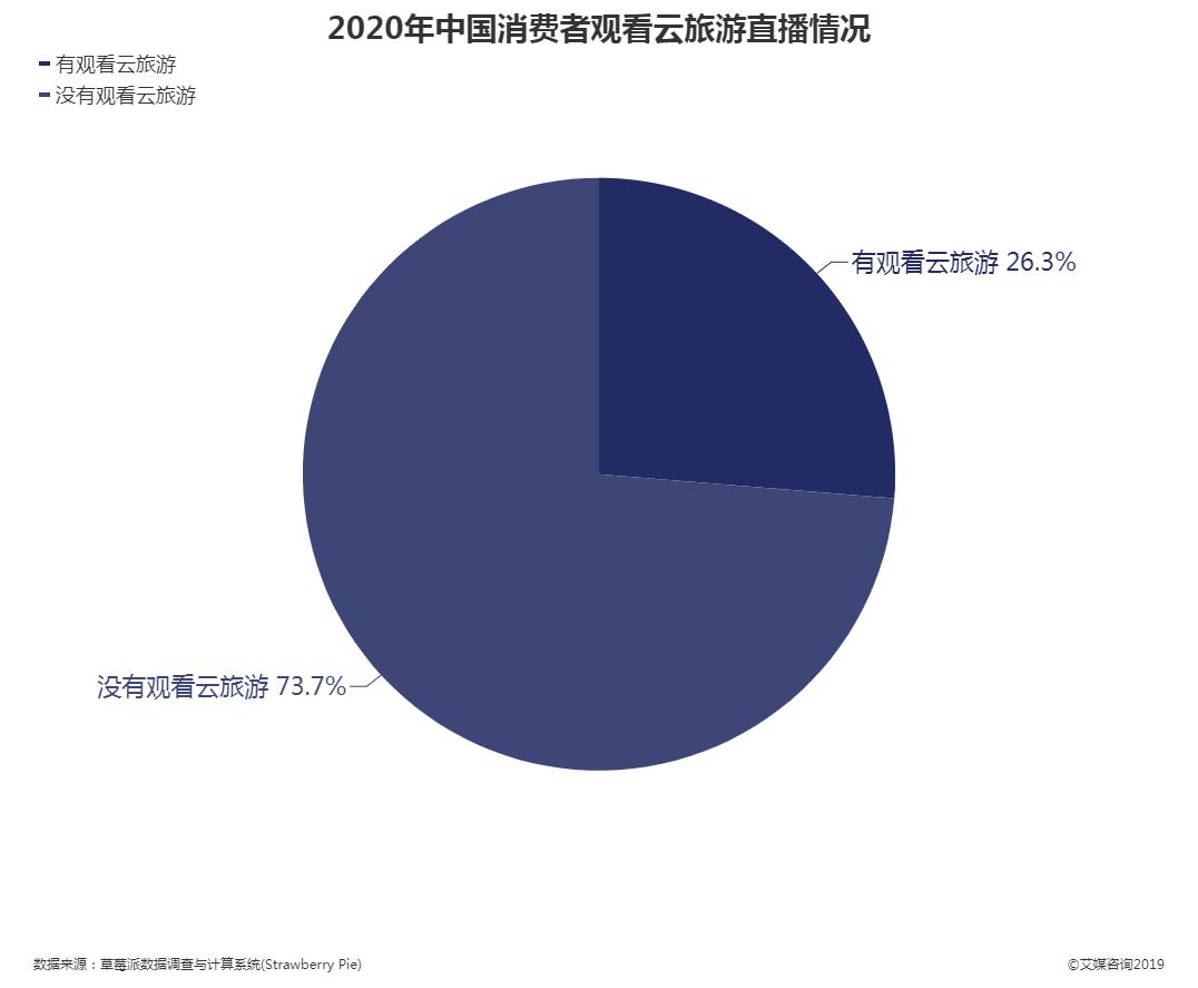 2020年中国消费者观看云旅游直播情况