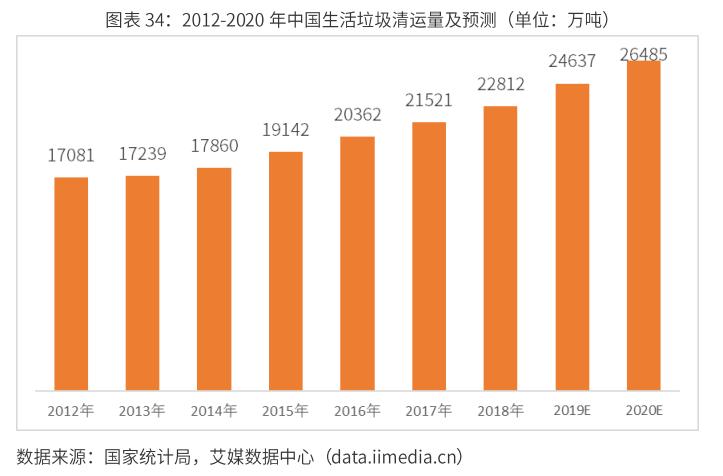 2012-2020年中国生活垃圾清运量及预测-艾媒咨询