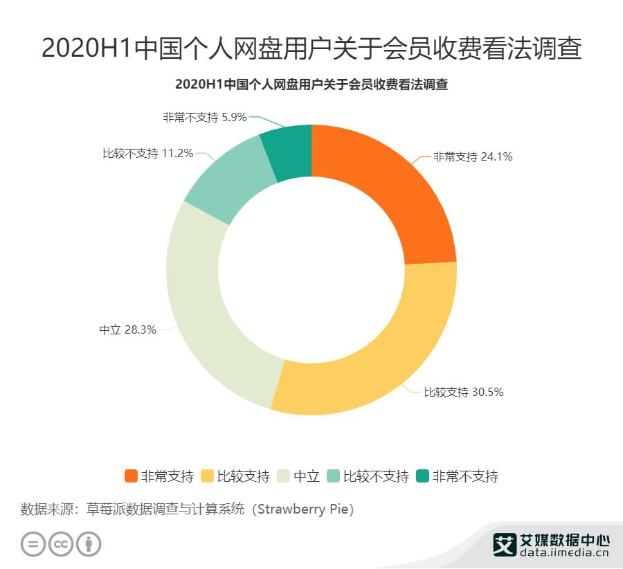 54.6%个人网盘用户支持会员收费
