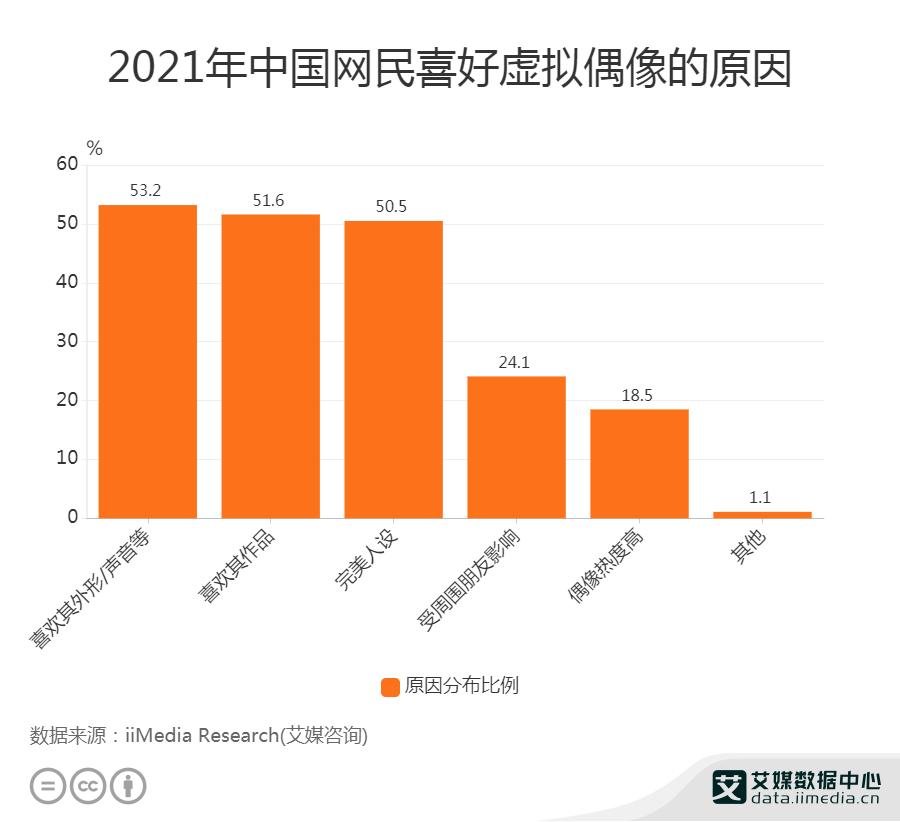 2021年中国53.2%网民喜欢虚拟偶像是出于其形象设计