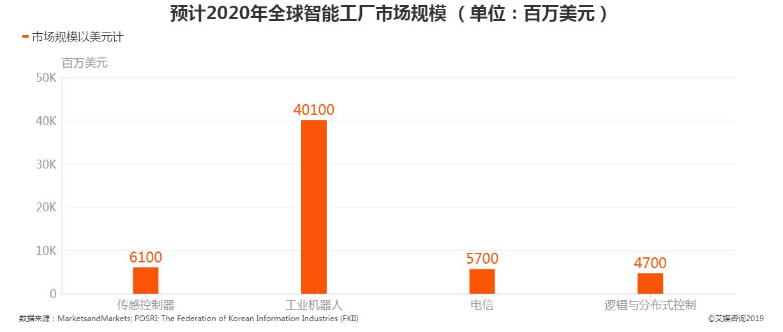预计2020年全球智能工厂市场规模
