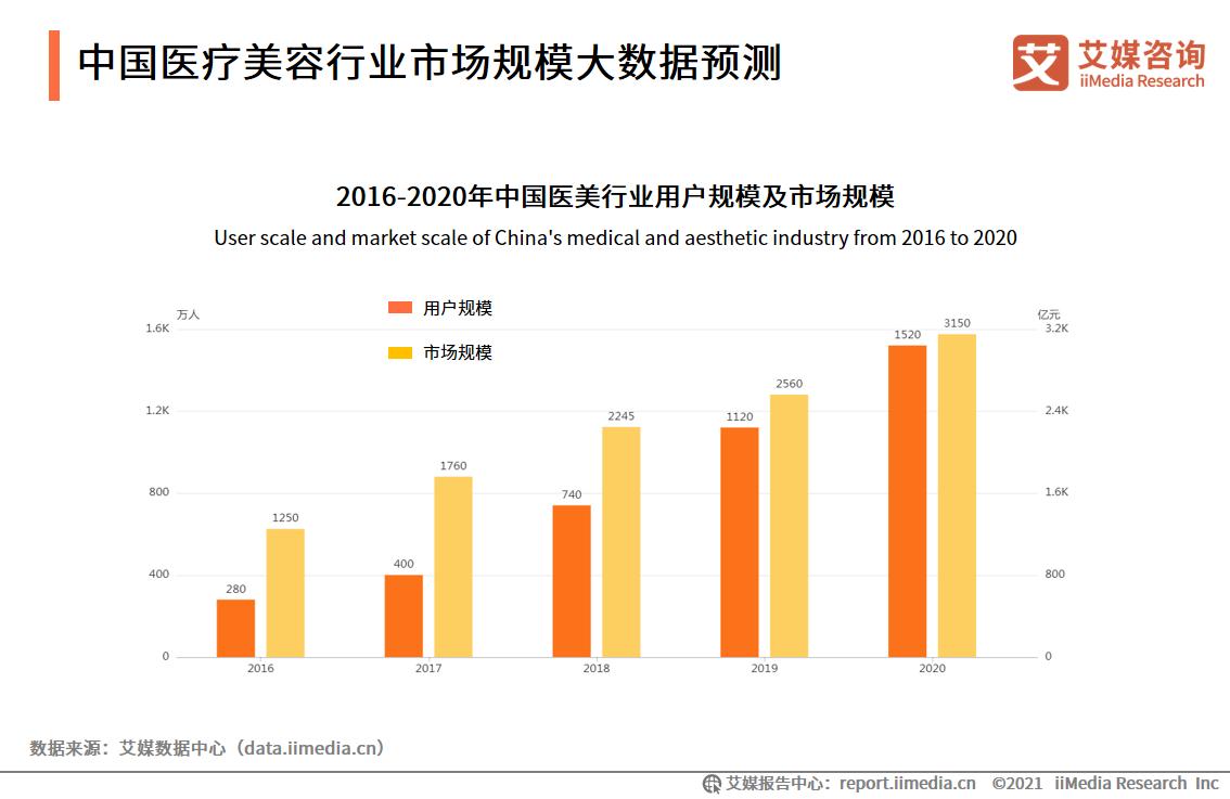 中国医疗美容行业市场规模大数据预测
