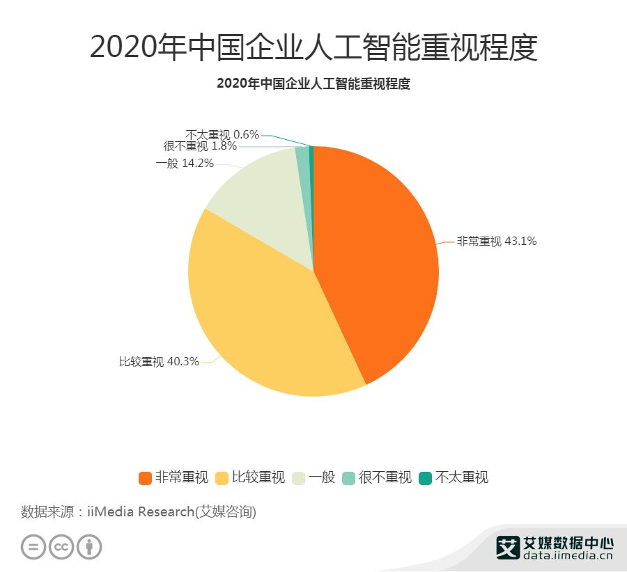 2020年中国企业人工智能重视程度