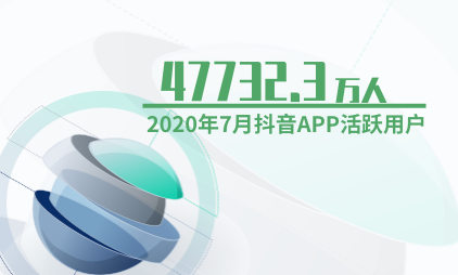 短视频行业数据分析:2020年7月抖音APP活跃用户达到47732.3万人