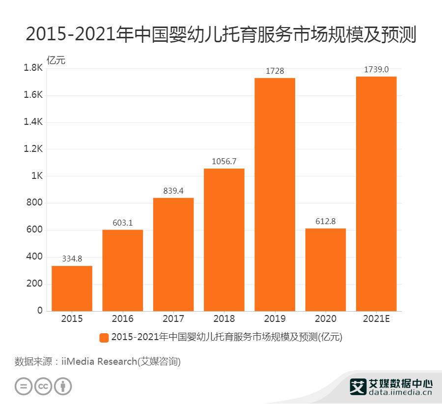 2021年中国婴幼儿托育服务市场规模将达1739亿元