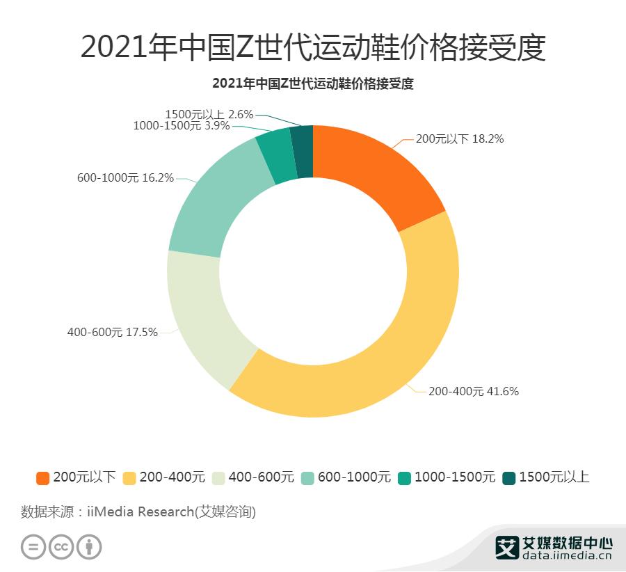 """2021年中国41.6%""""Z世代""""对运动鞋的接受价格为200-400元"""