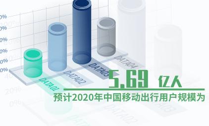 移动出行行业数据分析:预计2020年中国移动出行用户规模为5.69亿人