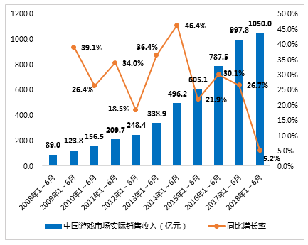 行业情报|2018上半年中国游戏产业报告:销售总额破1千亿,手游收入占比超六成